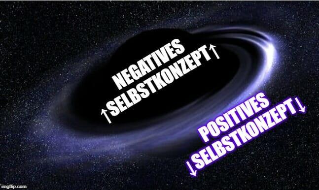 Schwarzes Loch Modell zum doppelten Selbstwert